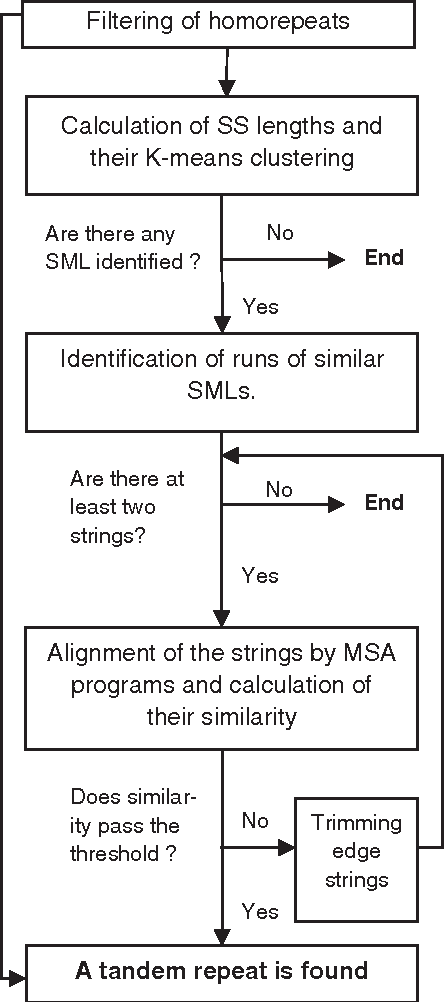 Flowchart To Compare Two Strings