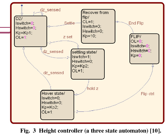 Hybrid fly-by-wire quadrotor controller - Semantic Scholar