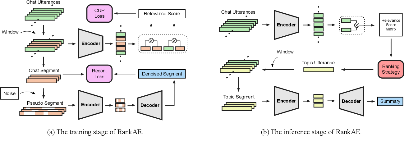 Figure 3 for Unsupervised Summarization for Chat Logs with Topic-Oriented Ranking and Context-Aware Auto-Encoders