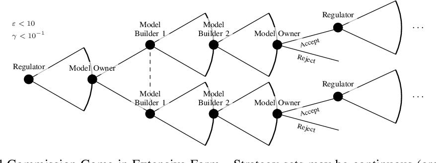 Figure 1 for SoK: Machine Learning Governance