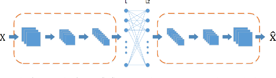 Figure 1 for Structure Learning with Similarity Preserving