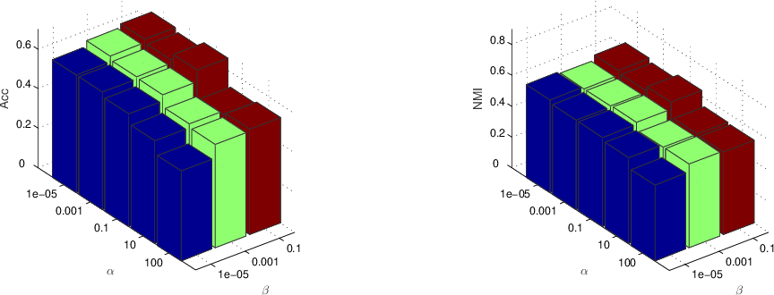 Figure 3 for Structure Learning with Similarity Preserving