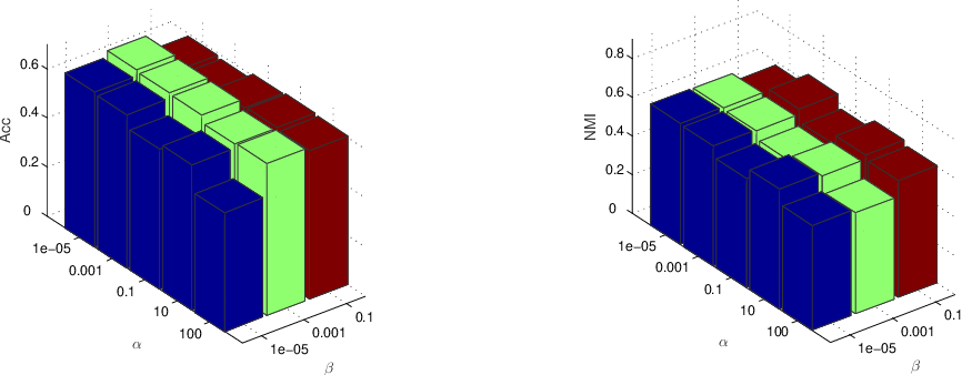 Figure 4 for Structure Learning with Similarity Preserving