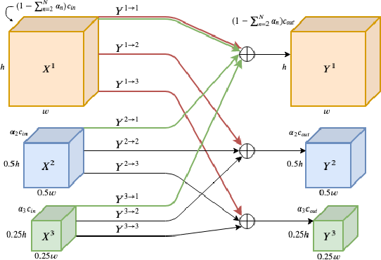 Figure 1 for Multi-scale Octave Convolutions for Robust Speech Recognition