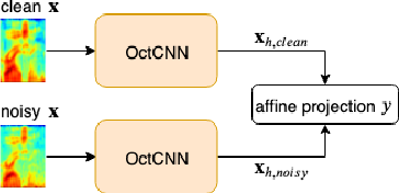 Figure 3 for Multi-scale Octave Convolutions for Robust Speech Recognition