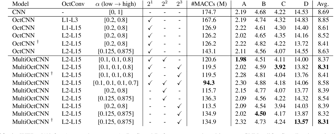 Figure 2 for Multi-scale Octave Convolutions for Robust Speech Recognition
