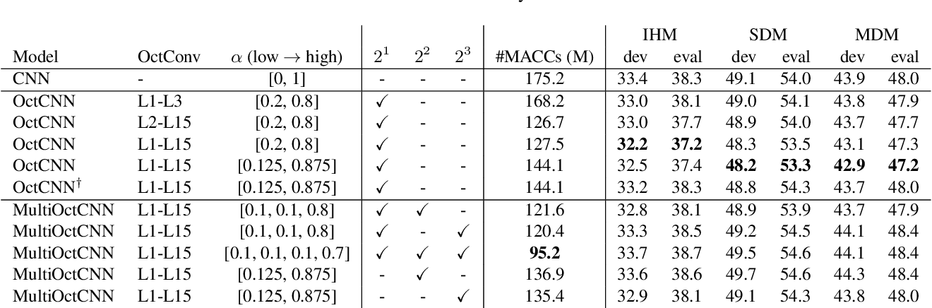 Figure 4 for Multi-scale Octave Convolutions for Robust Speech Recognition