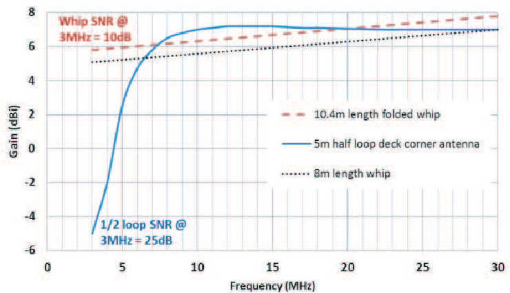 Figure 20 from PERSPECTIVES OF HF HALF LOOP ANTENNAS FOR STEALTH