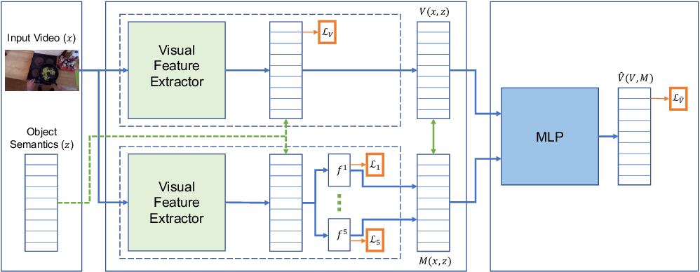 Figure 2 for Developing Motion Code Embedding for Action Recognition in Videos