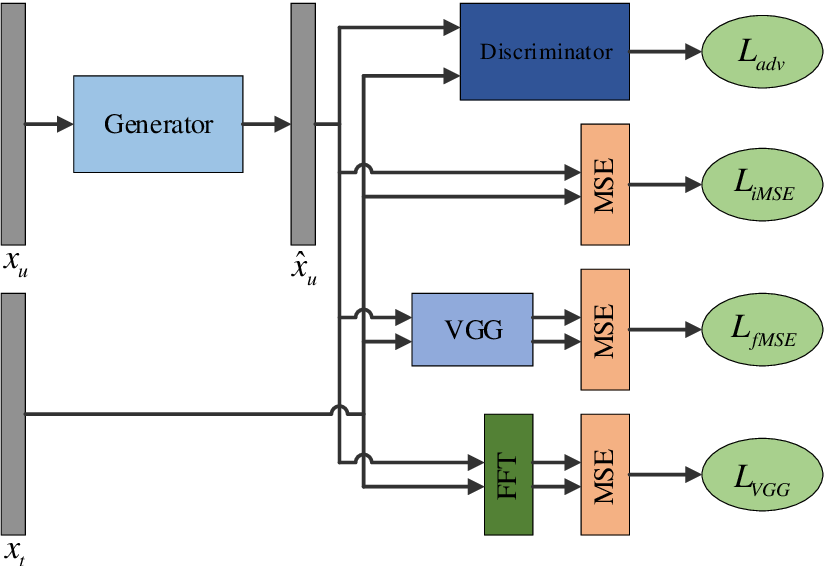 Figure 2 for Generative Adversarial Networks (GAN) Powered Fast Magnetic Resonance Imaging -- Mini Review, Comparison and Perspectives