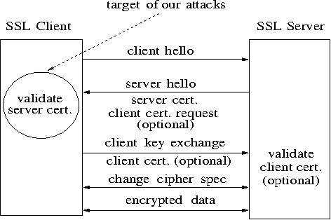 Figure 1: Simplified overview of SSL handshake.