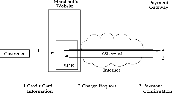 Figure 4: Merchant SDK interacting with payment processor.
