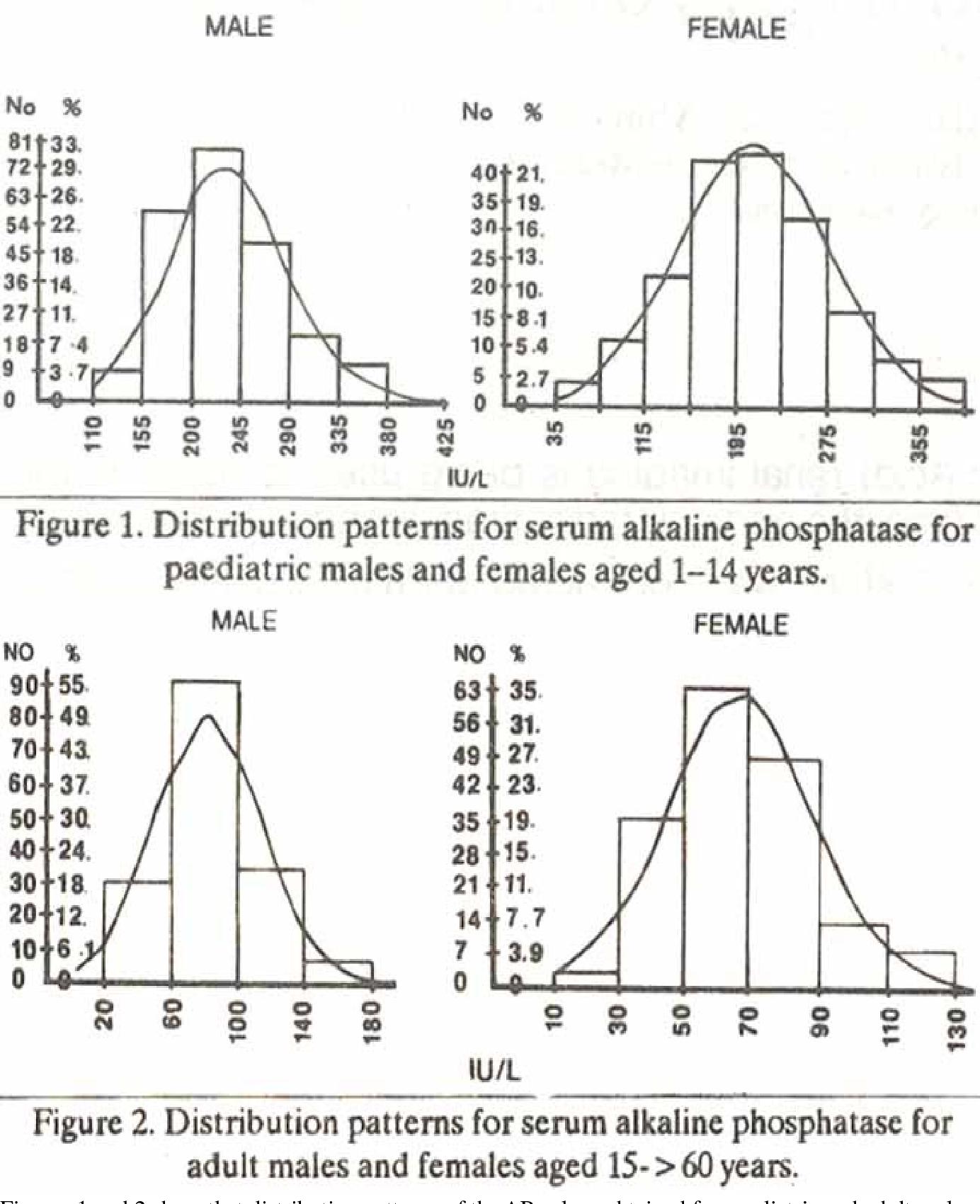 PDF] Serum alkaline phosphatase in apparently healthy