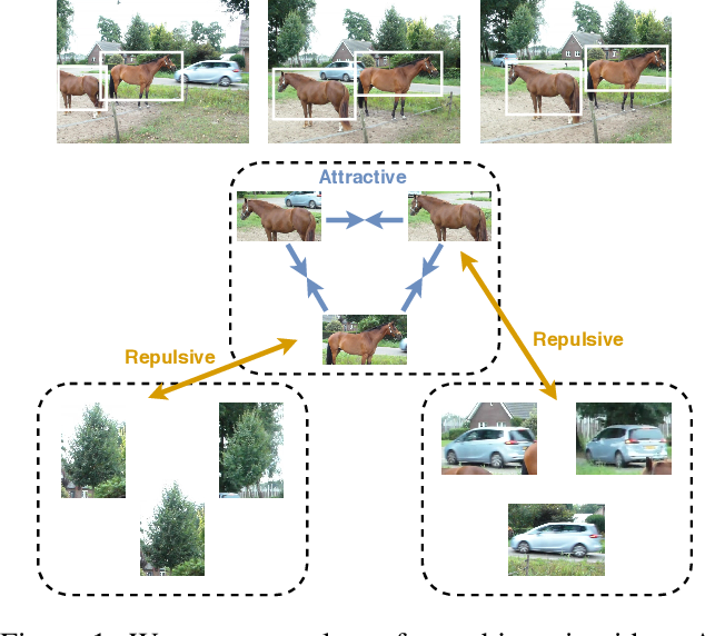 Figure 1 for Representation learning from videos in-the-wild: An object-centric approach