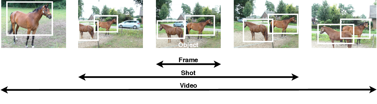 Figure 3 for Representation learning from videos in-the-wild: An object-centric approach