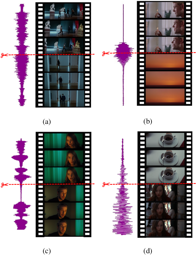 Figure 3 for Learning to Cut by Watching Movies
