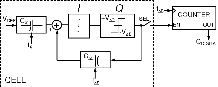 Fig. 2. Top-level architecture of the implemented capacitive sensor.