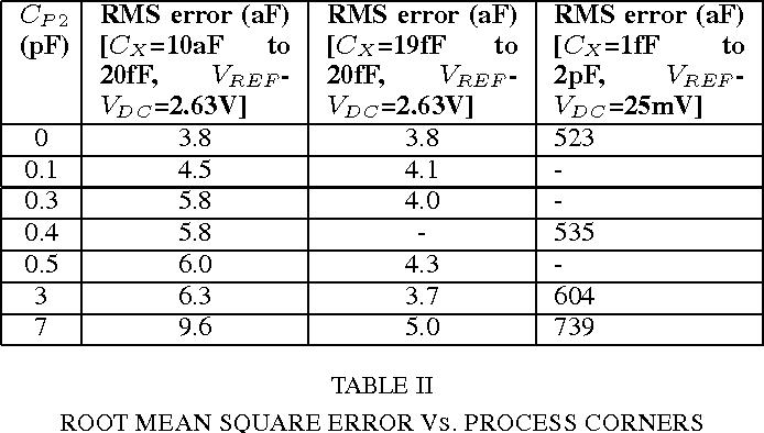 TABLE II ROOT MEAN SQUARE ERROR VS. PROCESS CORNERS