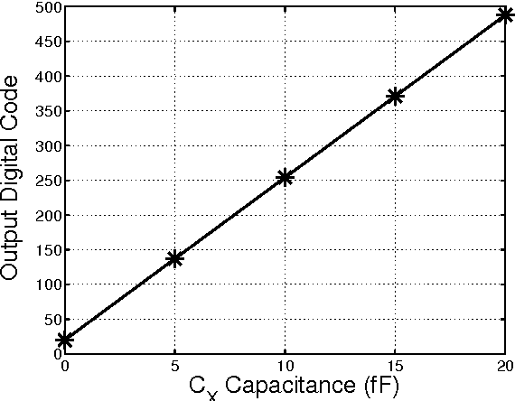 Fig. 6. Digital readout from the delta-sigma loop vs. input capacitance CX .