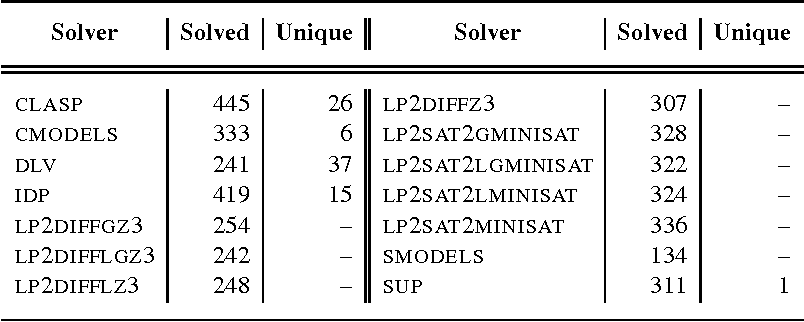 Figure 3 for A Multi-Engine Approach to Answer Set Programming