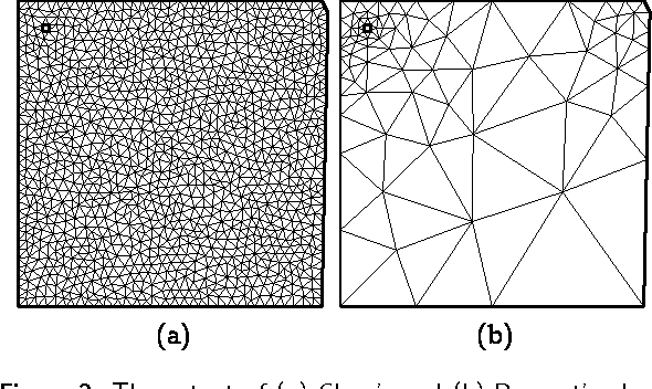 Figure 2. The output of (a) Chew's and (b) Ruppert's algorithm on the same input. Both of these meshes have minimum angle >29◦. The first mesh has 2246 and the second has 131 elements.In their original papers [6, 29℄, Chew and Ruppert pre-sented their Delaunay re nement algorithms as parti -ular variations of Algorithm 1 |they spe i ed how to hoose the next point at ea h iteration from the set of andidates. In this paper, we will onsider the follow-ing variation of Algorithm 1 whi h is more aggressivein adding boundary points | we hoose this variationto parallelize be ause its analysis is relatively simplerto present.In this variation, B(i) , C(i) , and D(i)T are the same asin Algorithm 1. The set D(i)B is built in rementally. Atiteration i, we ompute B(i) rst and let D(i) be theset of diametral ir les that are en roa hed by some ir um enters of B(i) . We then set D(i)B = D(i−1)B ∪ D(i) .In other words, if a segment is en roa hed by a ir um- enter of a poorly-shaped Delaunay triangle, its mid-point will be added to the set of andidate midpointsand remains andidate thereafter. This is in ontrastwith Algorithm 1, in whi h an en roa hed midpoint isadded to the set of andidate midpoints only for thenext iteration. If another andidate is hosen that isin a ir um ir le whose enter en roa hes the segment,the ir um ir le will no longer be in the Delaunay tri-angulation at the end of the iteration, and hen e thesegment might not be en roa hed in the triangulationat the end of the iteration. So, its midpoint might notbe a andidate in future iterations.Assuming that the angle between two adja ent inputsegments is at least π/2, Chew's algorithm terminateswith well-shaped quasi-uniform meshes, while Rup-pert's algorithm [29℄ terminates with a well-shapedDelaunay mesh of the input domain whose elementsadapt to the lo al geometry of the domain. Thenumber of triangles in the mesh generated by Rup-pert's algorithm is asymptoti ally optimal up to a on-stant. The proofs of Ruppert's an