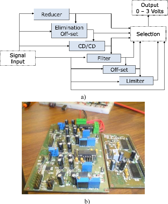 Design of a fly by wire technology system for an experimental more ...