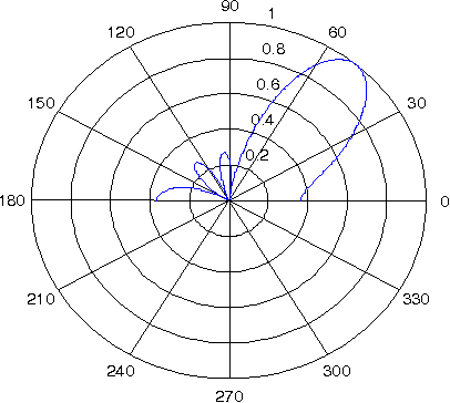figure 6 from design and simulation of a low cost digital HSS Beam WF figure 6 polar graph of beam pattern magnitude of a 4 element linear dbf