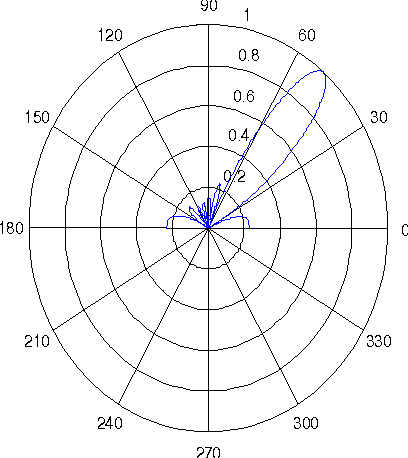 Figure 4 From Design And Simulation Of A Low Cost Digital