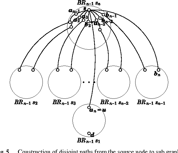 Figure 6 From Internally Disjoint Paths Problem In Bi Rotator Graphs