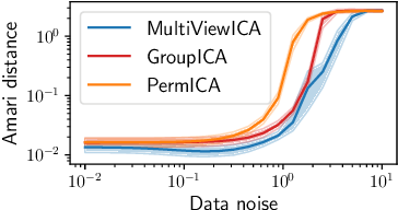 Figure 1 for Modeling Shared Responses in Neuroimaging Studies through MultiView ICA