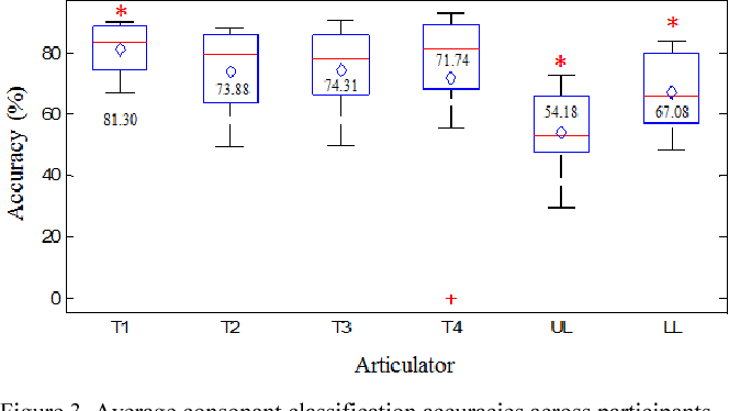 Figure 3 from articulator s contribution to phoneme production average consonant classification accuracies across participants for each individual articulator diamond is ccuart Images
