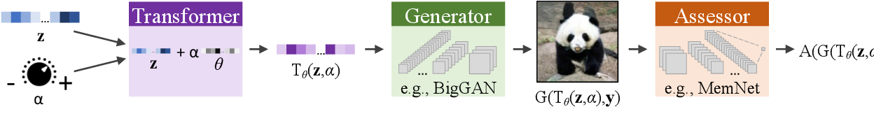 Figure 2 for GANalyze: Toward Visual Definitions of Cognitive Image Properties