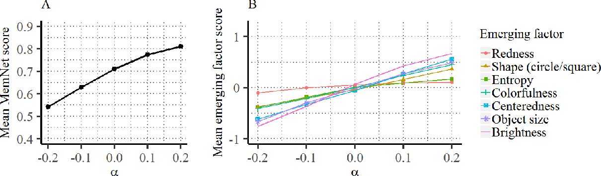 Figure 3 for GANalyze: Toward Visual Definitions of Cognitive Image Properties