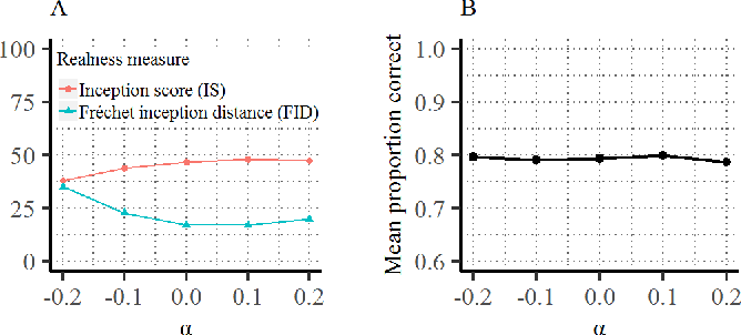 Figure 4 for GANalyze: Toward Visual Definitions of Cognitive Image Properties