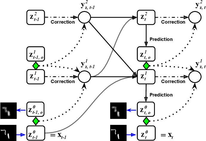 Figure 1 for Online Learning of Recurrent Neural Architectures by Locally Aligning Distributed Representations