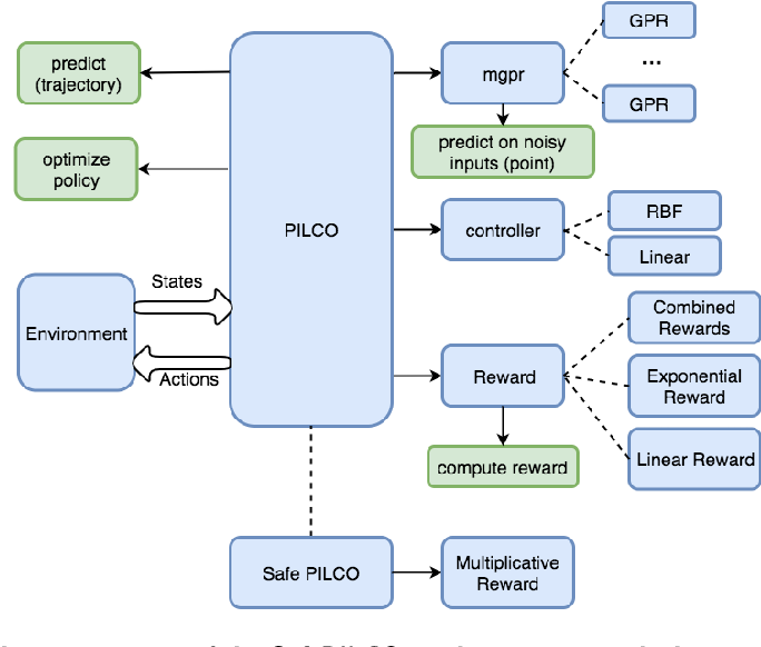 Figure 1 for SafePILCO: a software tool for safe and data-efficient policy synthesis