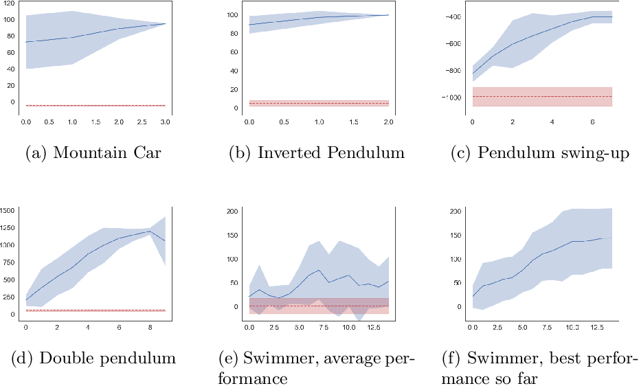 Figure 4 for SafePILCO: a software tool for safe and data-efficient policy synthesis