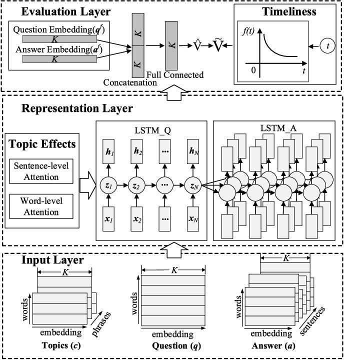 Figure 2 for Promotion of Answer Value Measurement with Domain Effects in Community Question Answering Systems