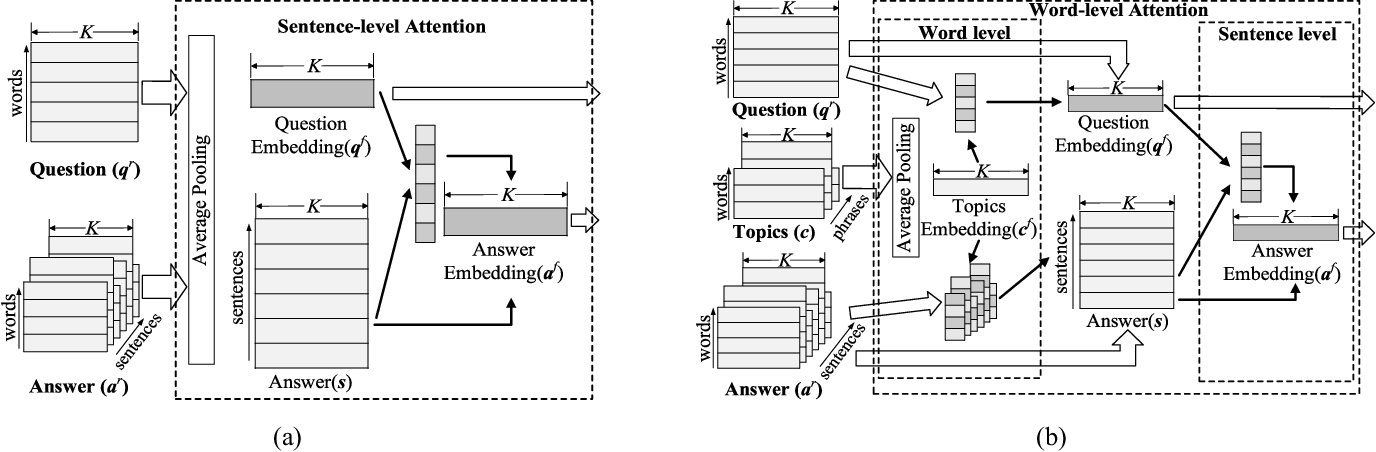 Figure 3 for Promotion of Answer Value Measurement with Domain Effects in Community Question Answering Systems