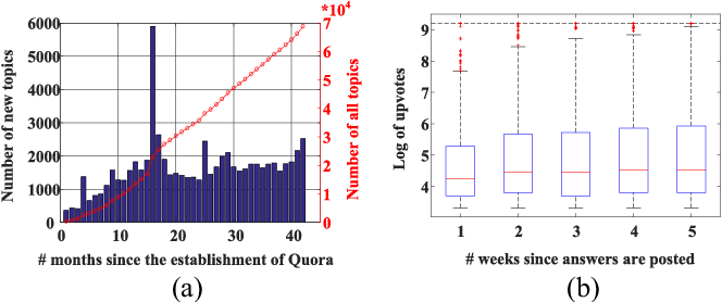 Figure 4 for Promotion of Answer Value Measurement with Domain Effects in Community Question Answering Systems