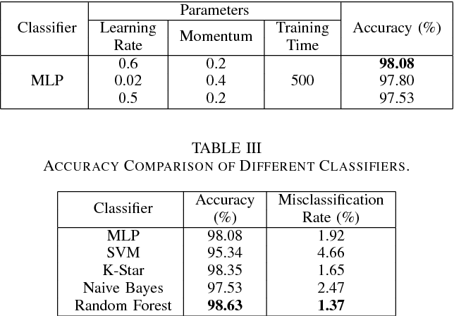 TABLE III ACCURACY COMPARISON OF DIFFERENT CLASSIFIERS.