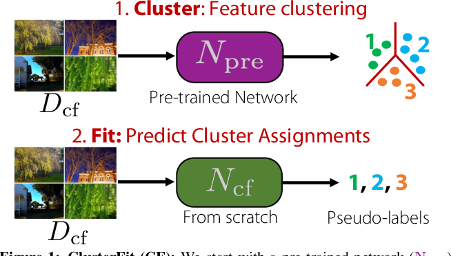 Figure 2 for ClusterFit: Improving Generalization of Visual Representations