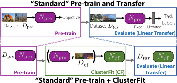 Figure 3 for ClusterFit: Improving Generalization of Visual Representations