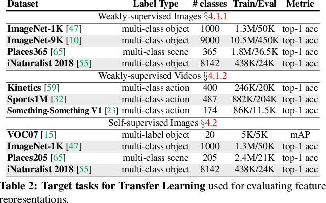 Figure 4 for ClusterFit: Improving Generalization of Visual Representations