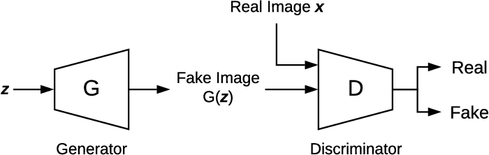 Figure 1 for Disguising Personal Identity Information in EEG Signals