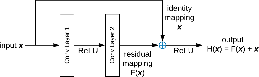 Figure 3 for Disguising Personal Identity Information in EEG Signals