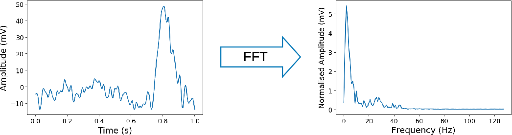 Figure 4 for Disguising Personal Identity Information in EEG Signals