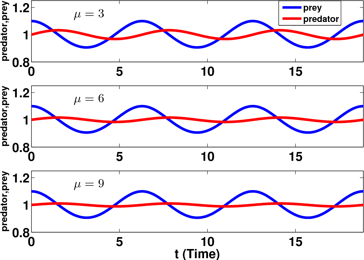 Figure 3 from Dynamic Analysis of a Predator and Prey Model with