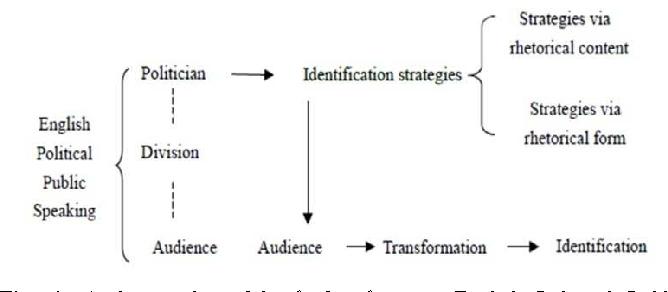 rhetorical model