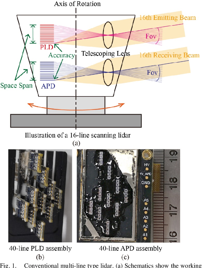 Figure 1 for Low-cost Retina-like Robotic Lidars Based on Incommensurable Scanning